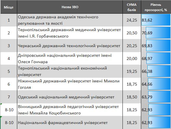 ТДМУ посів друге місце серед університетів України щодо прозорості антикорупційної політики